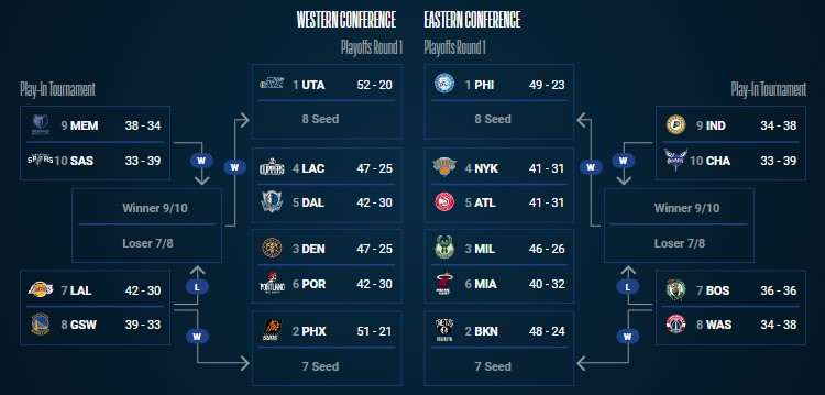 Cenário dos playoffs da NBA, com 12 confrontos já definidos (Foto: Divulgação/NBA)